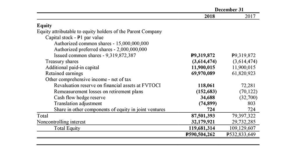Filinvest Development Corp Consolidated-Statement of Financial Position